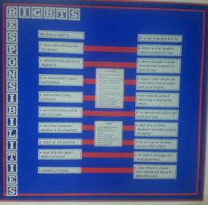 Rights Notice board 5kn